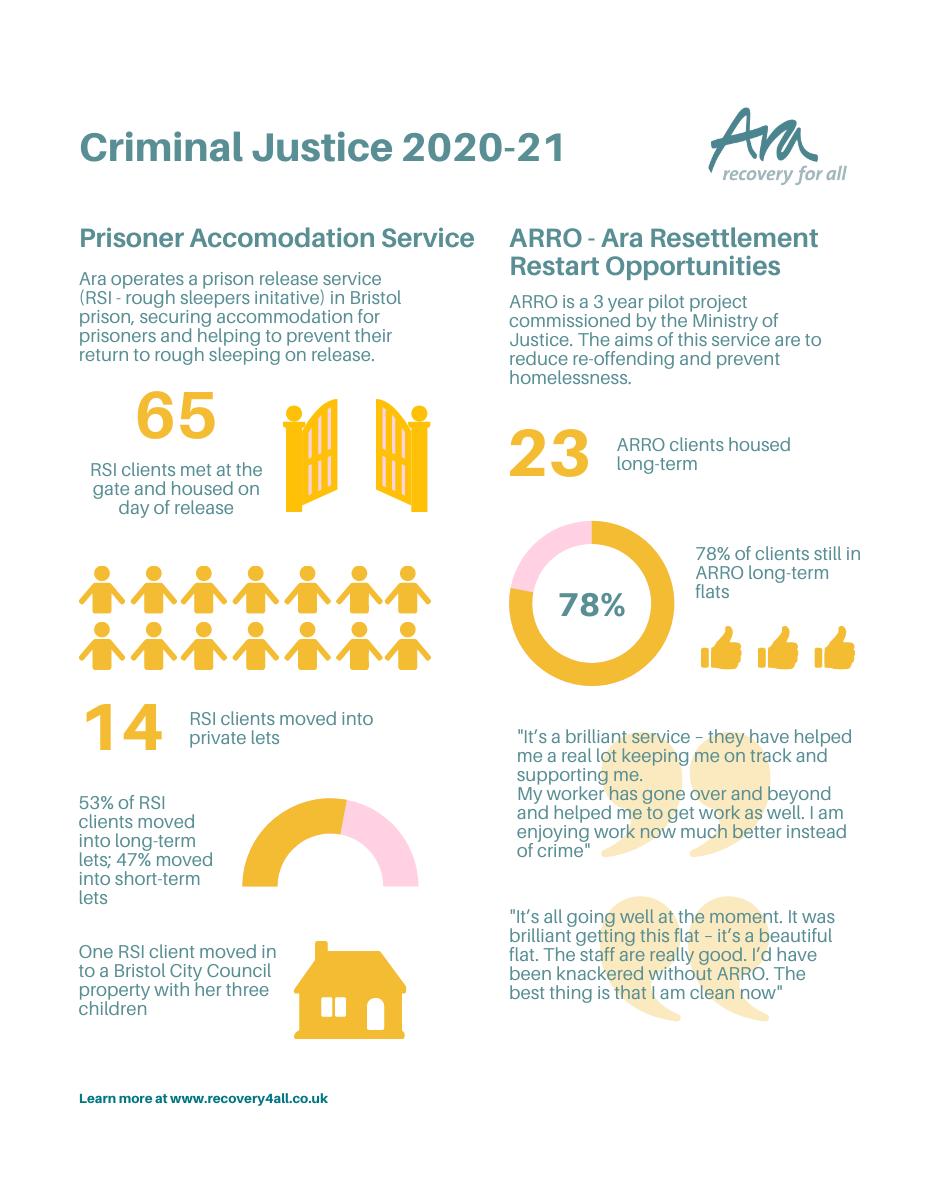 Ara Criminal Justice, ARRO and rough sleepers initiative impact report