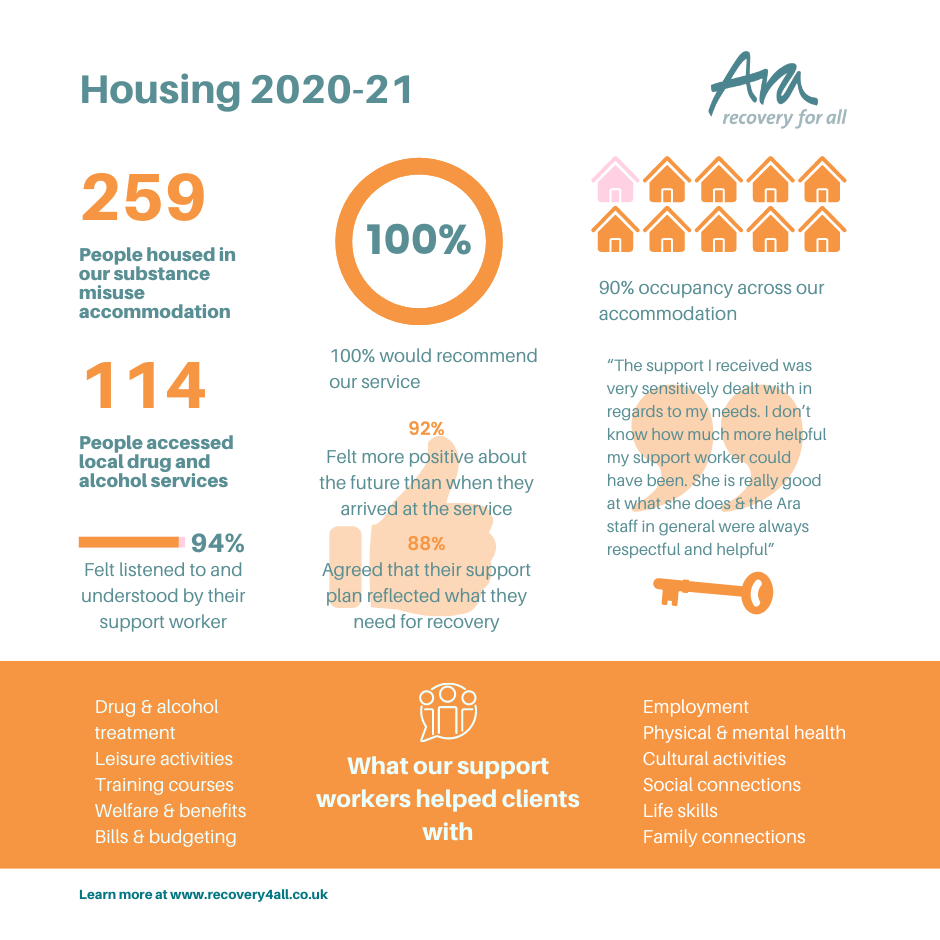 Ara Substance Misuse Housing impact report